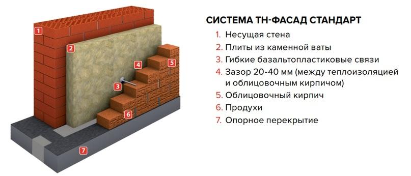Описание: Схема пирога стены «Кирпич-Утеплитель-Кирпич»